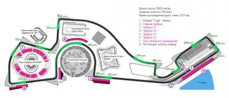 Формула 1 Билеты на гонки в Сочи